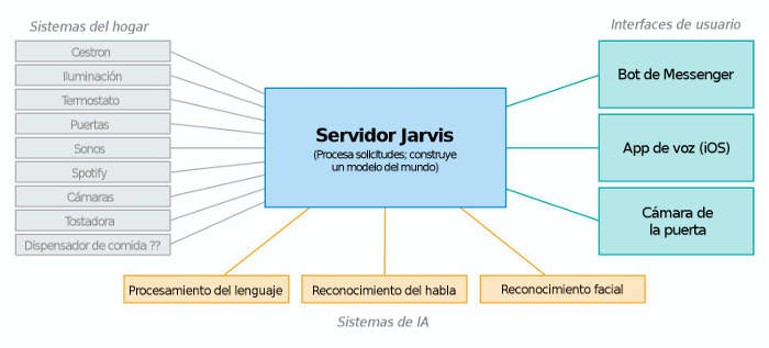 Componentes de Jarvis, el sistema de inteligencia artificial de Zuckerberg