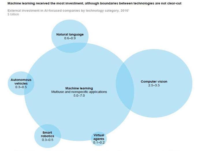 Principales áreas de inversión en IA