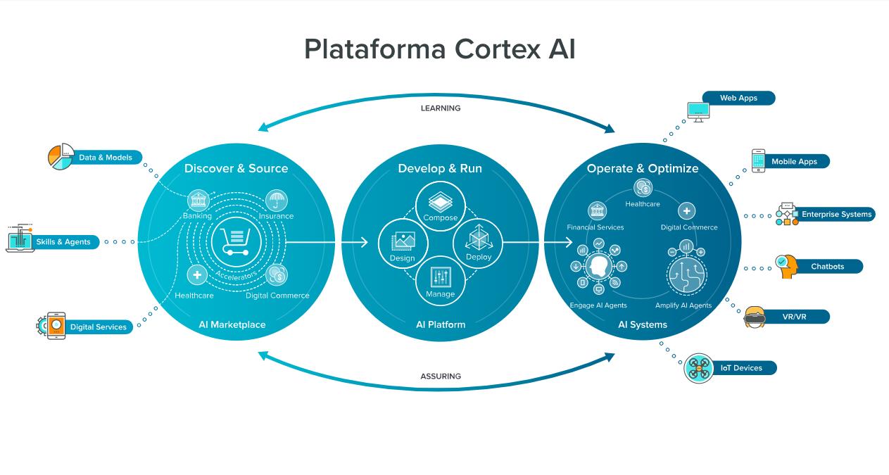 Cortex, la primera interfaz gráfica del mundo para trabajar con IA