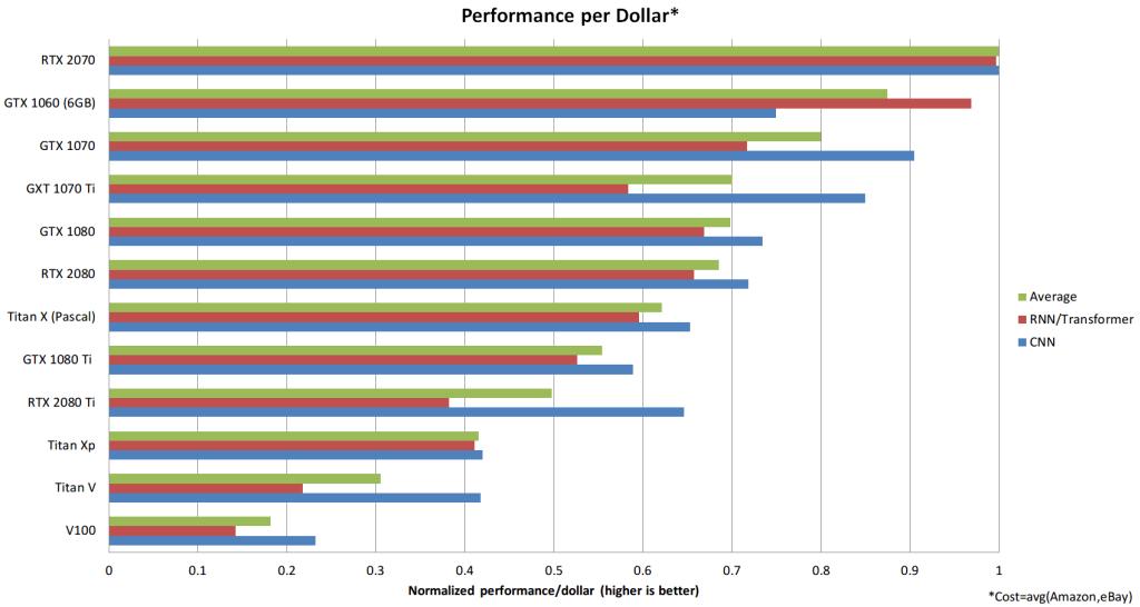 Relación coste/rendimiento de las GPUs