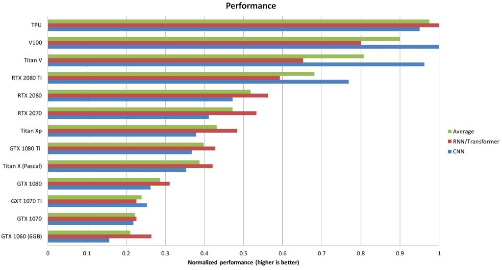 Gráfica de rendimiento de las GPUs