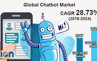 Mercado de Chatbots de atención médica:  470 millones $ en 2025 (Zion Market Research)