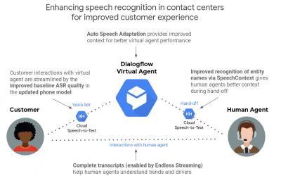 Google potencia sus herramientas de Dialogflow para mejorar el reconocimiento de voz