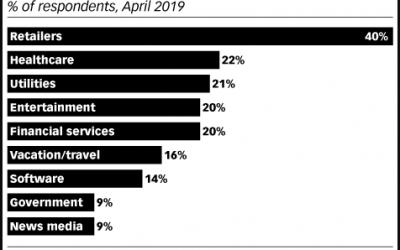 En el sector Retail los usuarios interactúan más con chatbots e Inteligencia Artificial