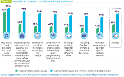 El 73% de los conductores usará un asistente de voz mientras conduce en 2022